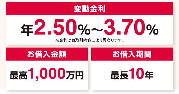 変動金利/お借入金額/お借入期間
